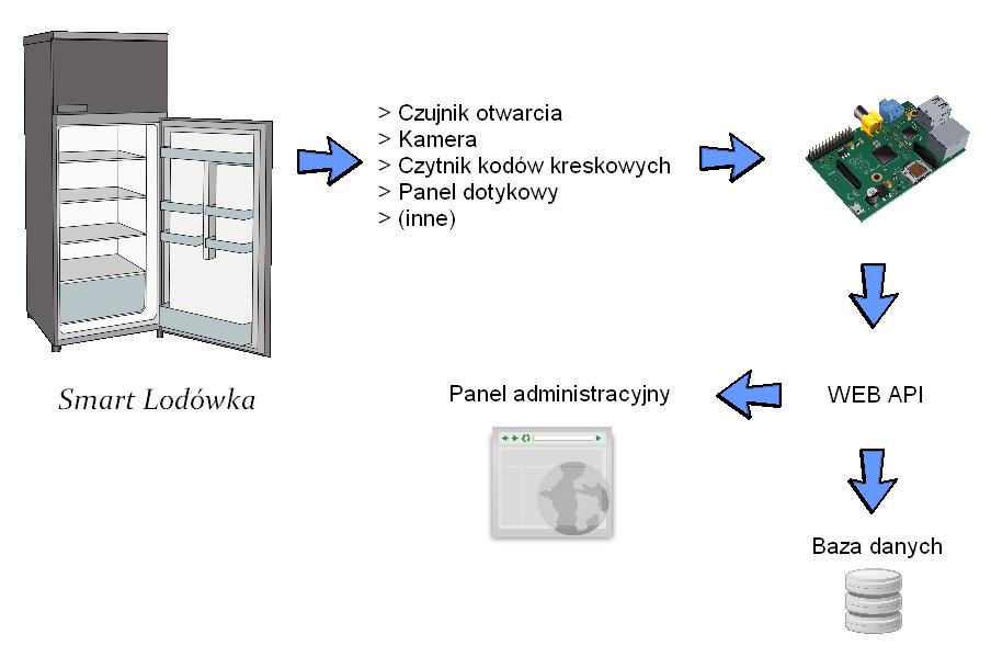 SmartLodowkaSimpleSchema